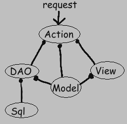 Flow of control for a typical feature